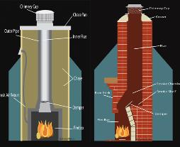 Do you want to build a chimney? Read anything about how to build a chimney here. This article provide you good impormation that you need.